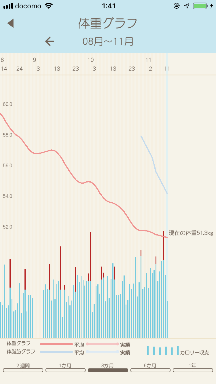 カロリDiet 体重グラフ
