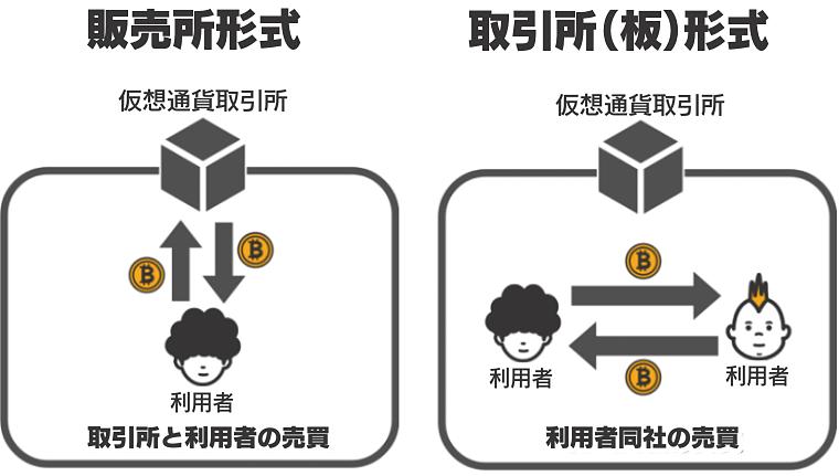 販売所形式と取引所(板)形式の説明図